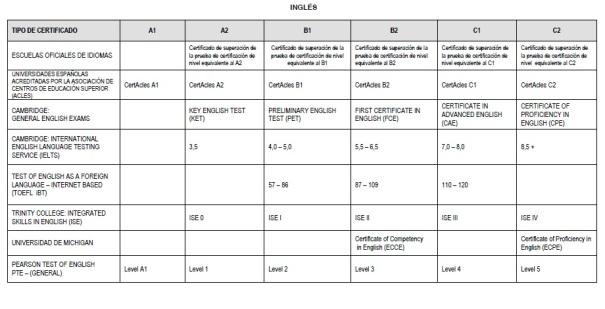 certificados inglés